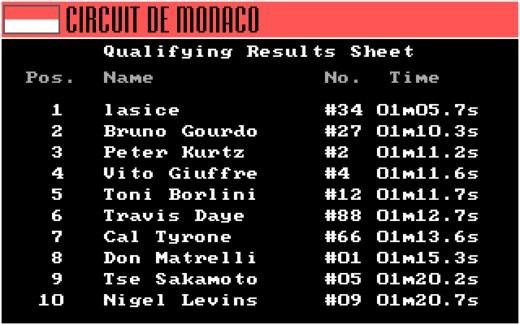 Výzva – Grand Prix Circuit + Circuit de Monaco