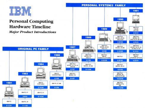 IBM-PC-timeline.jpg